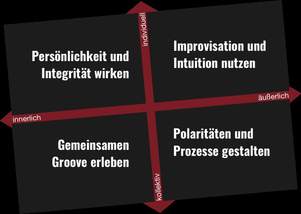 """Coaching für Unternehmerinnen: Das integrale """"jazzy"""" Coaching-Modell"""